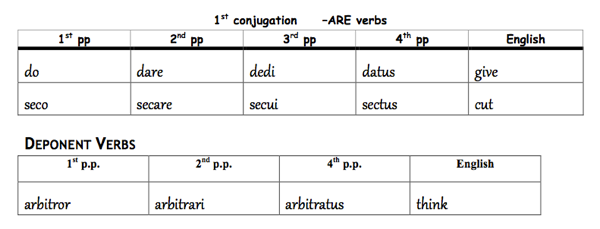 How and Why to Use Graphic Organizers in a Latin Class – Classical ...