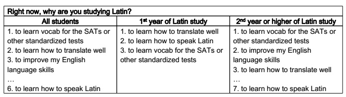 Finding meaning in Latin class – some thoughts from the